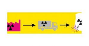 Antinucleaire demonstratie/ actie in Lingen (Duitsland) @ Spoorwegstation | Lingen | Nedersaksen | Duitsland